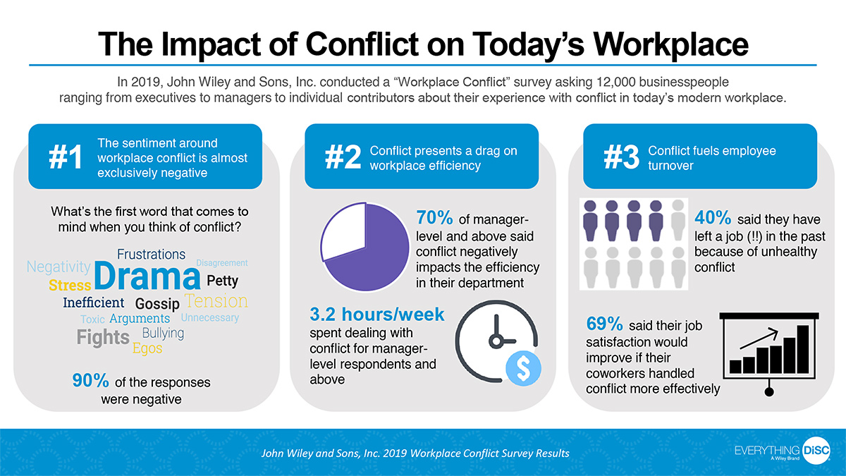 Conflict in the Workplace Infographic