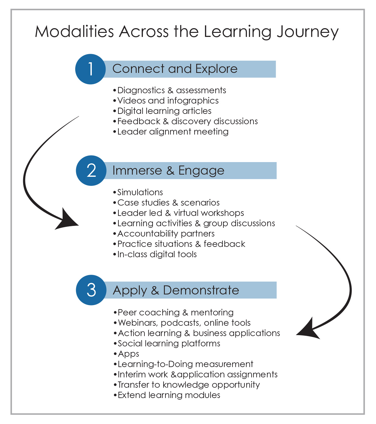 Modalities Across The Learning Journey