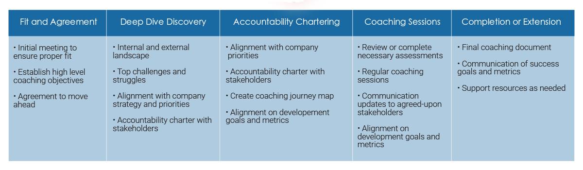 Coaching Process Graphic